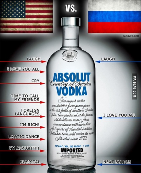 Vodka USA and Russia