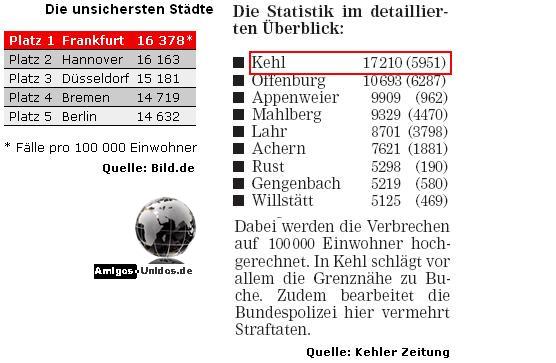 Kriminelste Stadt Deutschland
