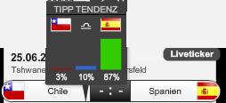 Quote Tendenz - Chile vs. Spanien