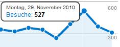 Besucherrekord für den Blog