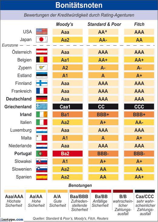 Rating der Länder - Standart & Poors, Moodys & Fitch