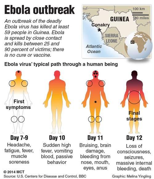 Ebola Krankheitsverlauf