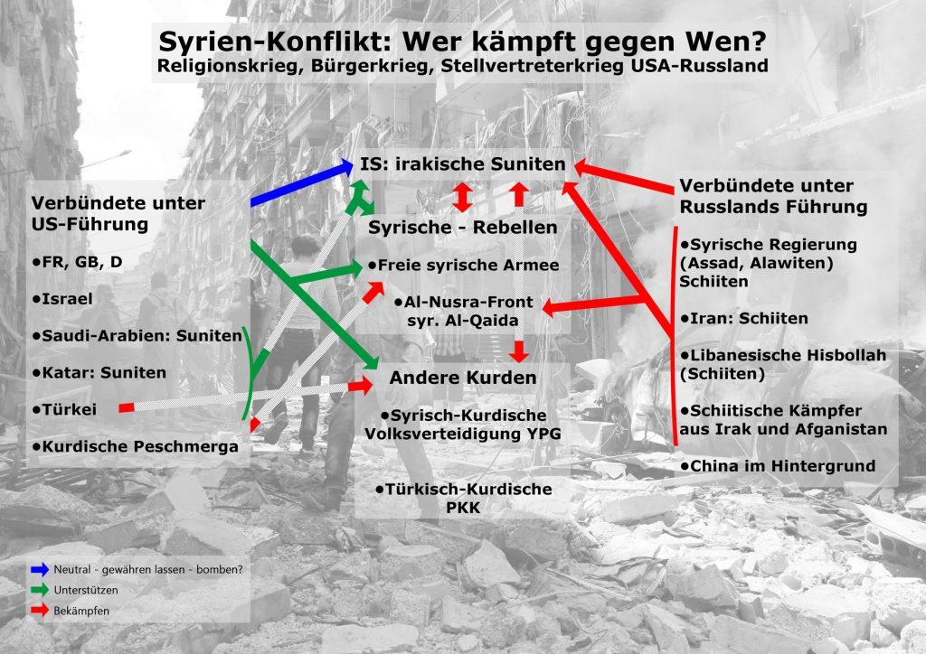 Syrien-Konflikt, Wer kämpft gegen Wen?